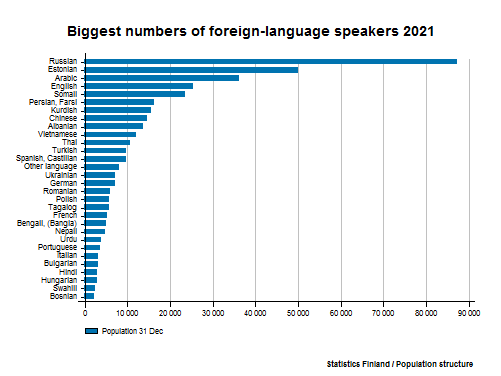 Foreign-language speakers - Biggest numbers of foreign-language speakers 2015