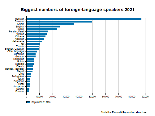 Foreign-language speakers - Biggest numbers of foreign-language speakers 2016