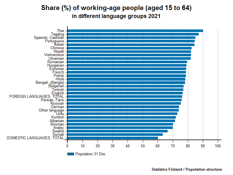 Foreign-language speakers - Share (%) of working-age people (aged 15 to 64) in different language groups 2015