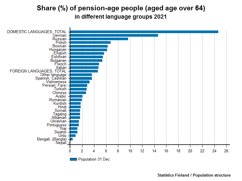 Foreign-language speakers - Share (%) of pension-age people (aged age over 64) in different language groups 2016