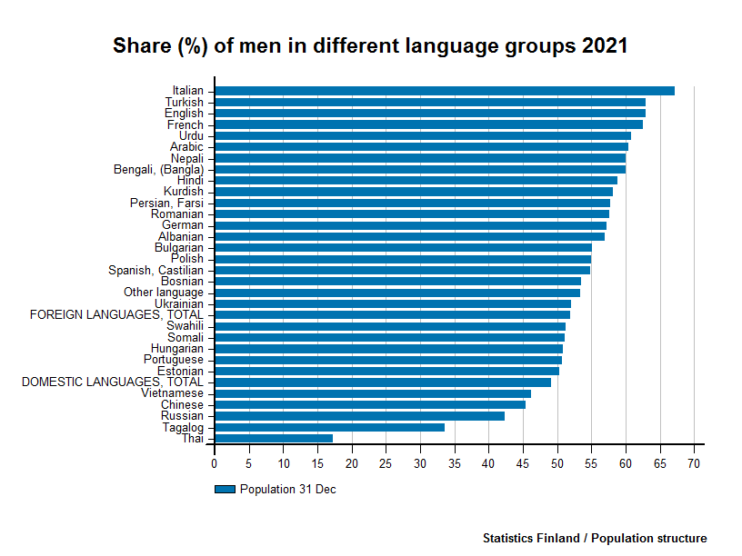 Foreign-language speakers - Share (%) of men in different language groups 2016