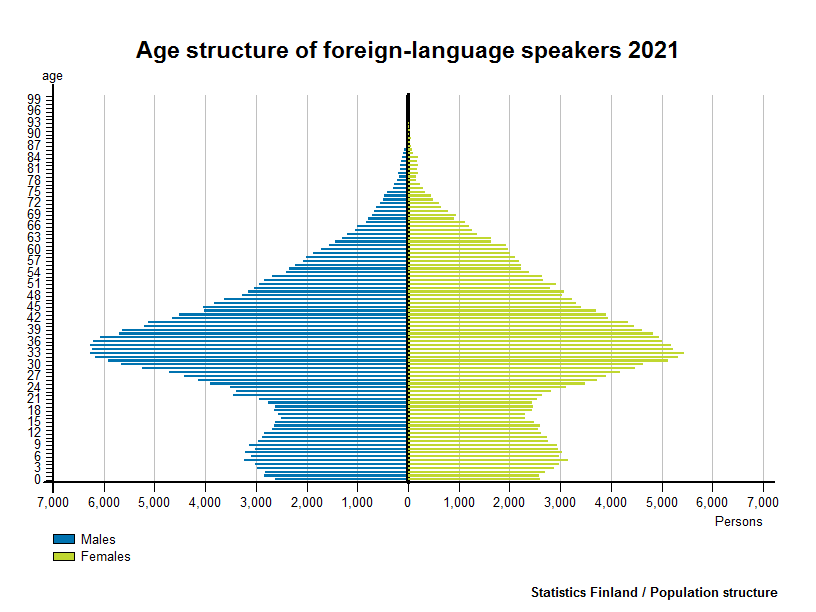 Age structure of foreign-language speakers 2016