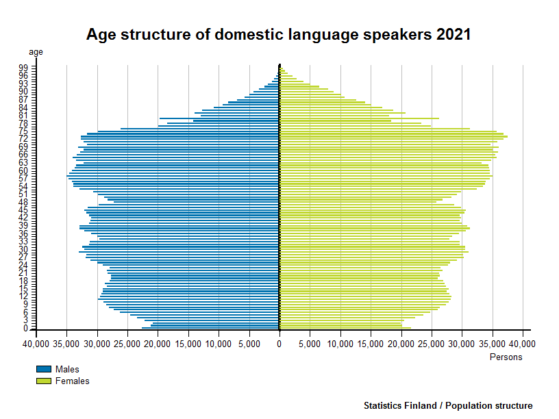 Foreign-language speakers - Age structure of domestic language speakers 2016