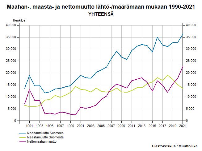 Maahan-, maasta- ja nettomuutto lähtö-/määrämaan mukaan 1990-2016