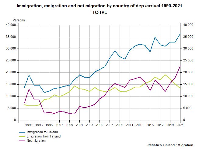 Immigration, emigration and net migration by country of dep./arrival 1990-2016