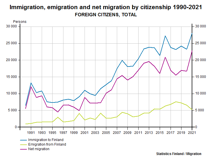 Immigration, emigration and net migration by citizenship 1990-2016