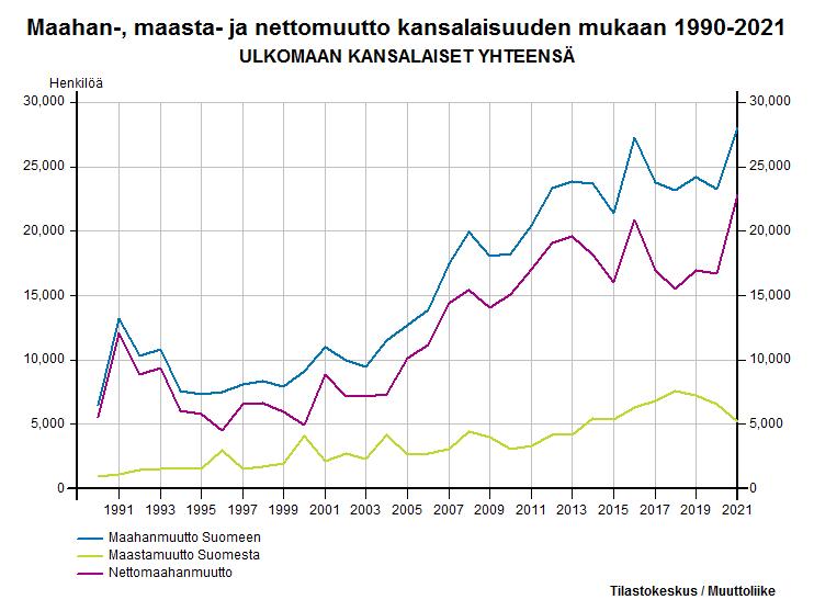 Maahan-, maasta- ja nettomuutto kansalaisuuden mukaan 1990-2016
