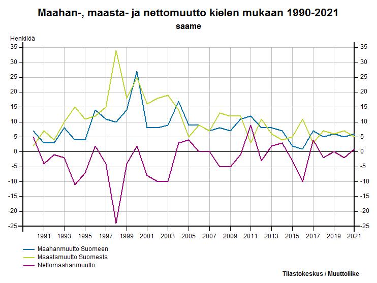 Maahan-, maasta- ja nettomuutto kielen mukaan 1990-2016