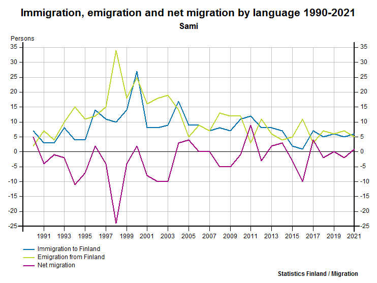 Immigration, emigration and net migration by language 1990-2016