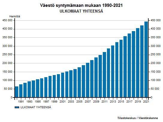 Ulkomailla syntyneet - Väestö syntymämaan mukaan 1990-2016