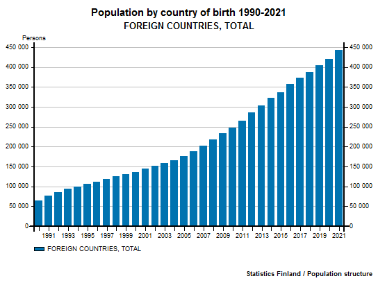 Persons born abroad - Population by country of birth 1990-2016