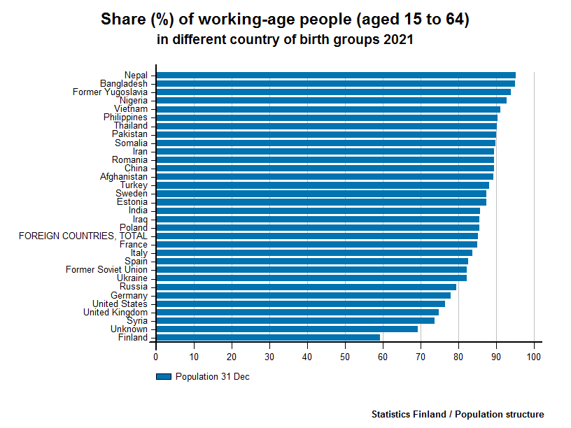 Persons born abroad - Share (%) of working-age people (aged 15 to 64) in different country of birth groups 2016