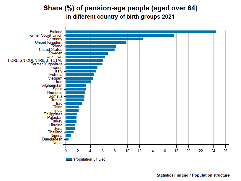 Persons born abroad - Share (%) of pension-age people (aged over 64) in different country of birth groups 2016