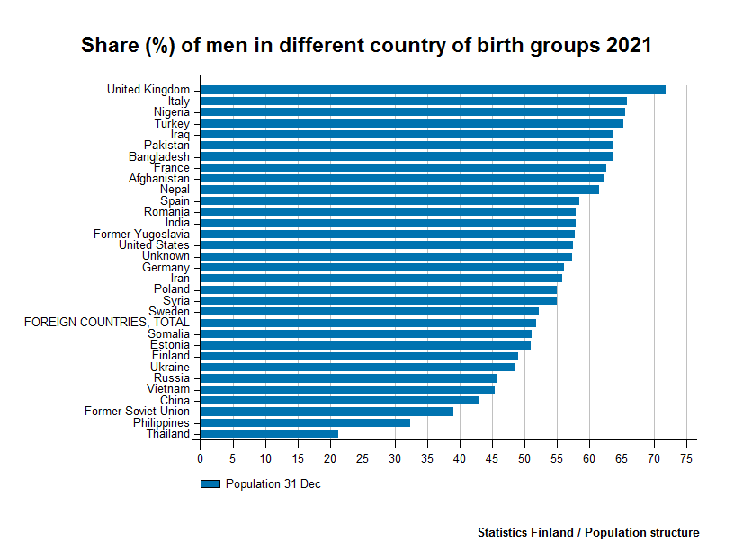 Persons born abroad - Share (%) of men in different country of birth groups 2016