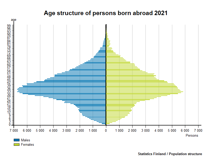 Age structure of persons born abroad 2016