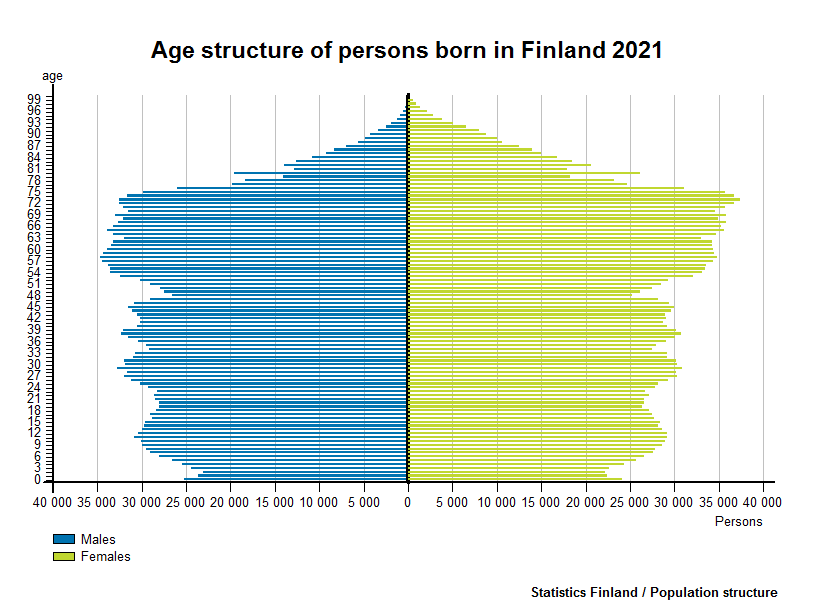 Age structure of persons born in Finland 2016