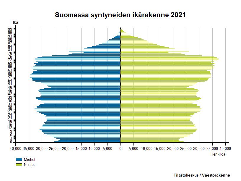 Suomessa syntyneiden ikärakenne 2016