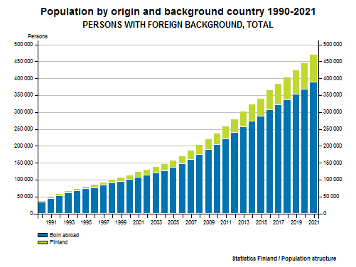 Persons with foreign background - Population by origin and background country 1990-2016