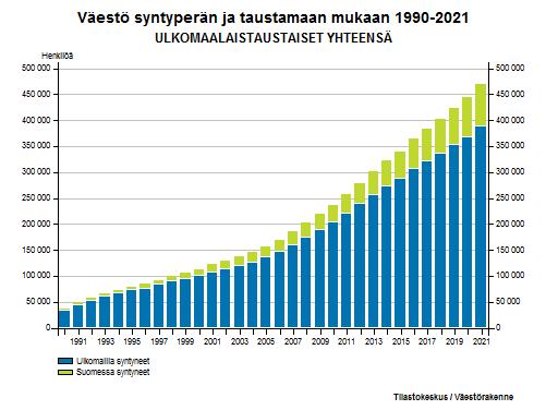 Ulkomaalaistaustaiset - Väestö syntyperän ja taustamaan mukaan 1990-2016