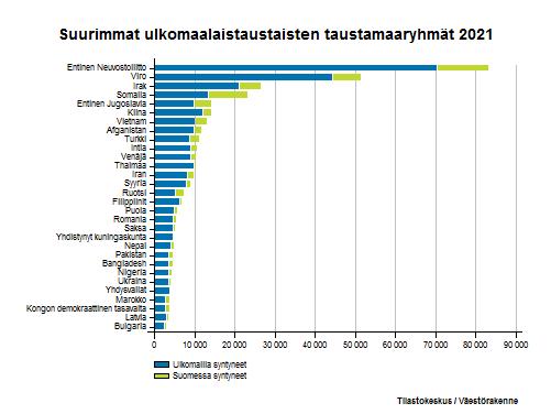 Ulkomaalaistaustaiset -  Suurimmat ulkomaalaistaustaisten taustamaaryhmät 2016