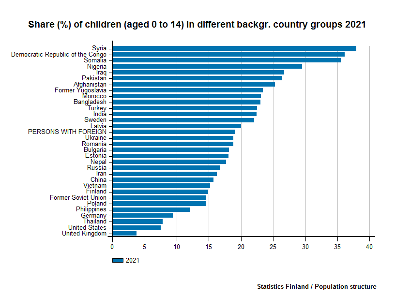 Persons with foreign background - Share (%) of children (aged 0 to 14) in different backgr. country groups 2016