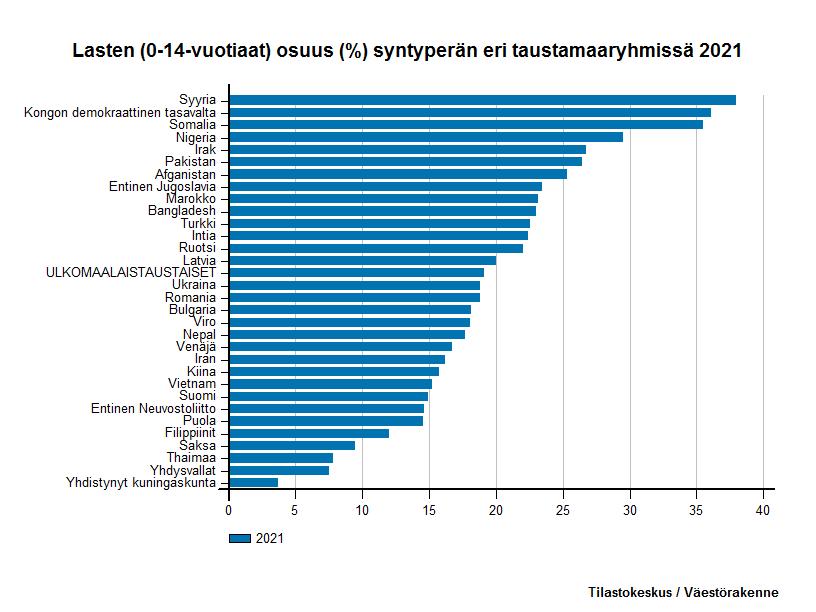 Ulkomaalaistaustaiset -  Lasten (0-14-vuotiaat) osuus (%) syntyperän eri taustamaaryhmissä 2016