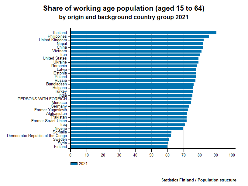 Persons with foreign background - Share of working age population (aged 15 to 64) by origin and background country group 2016