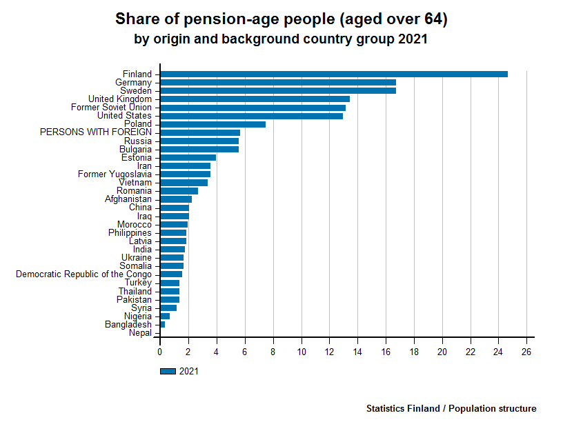 Persons with foreign background - Share of pension-age people (aged over 64) by origin and background country group 2016