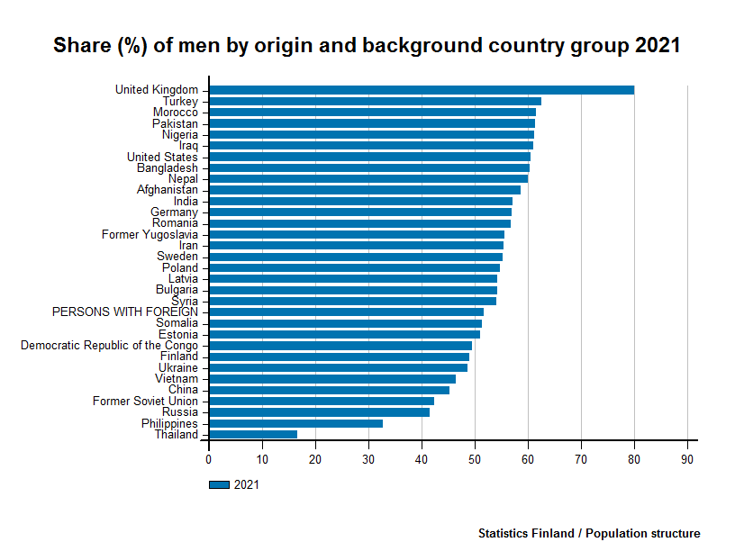 Persons with foreign background - Share (%) of men by origin and background country group 2016