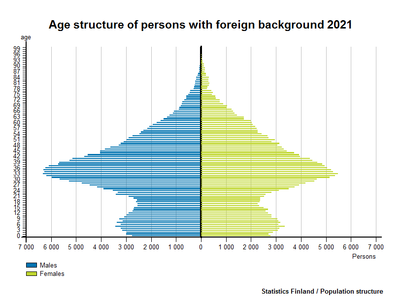 Age structure of persons with foreign background 2016