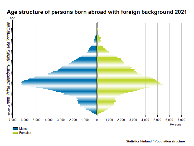 Persons with foreign background - Age structure of persons born abroad with foreign background 2016