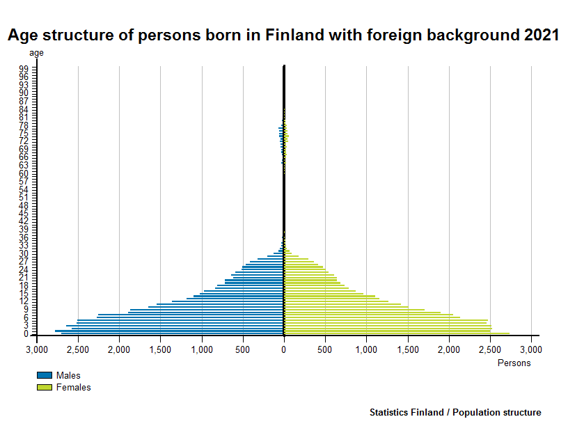 Persons with foreign background - Age structure of persons born in Finland with foreign background 2016