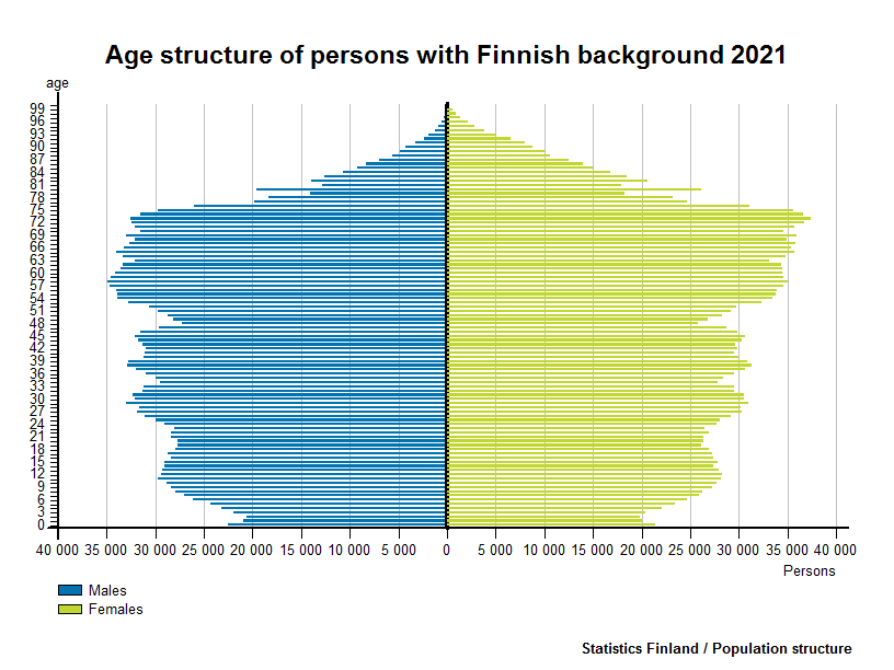 Age structure of persons with Finnish background 2016