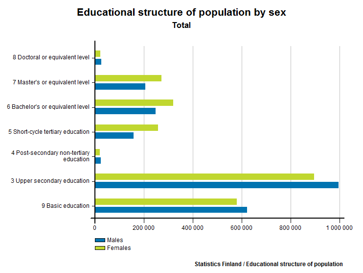 Educational structure of population by sex - click to view different years