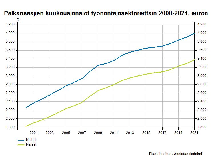 Kuukausittaiset keskiansiot työnantajasektoreittain, euroa