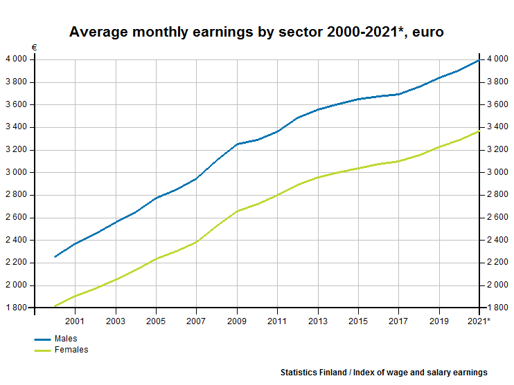 Average monthly earnings by sector and gender, euro