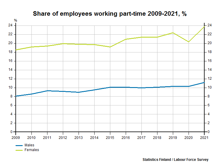 Share of employees working part-time 1999-2017, %