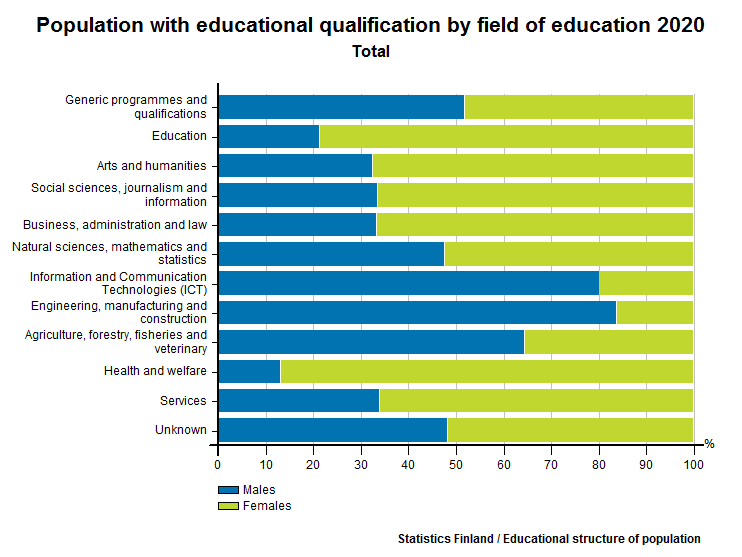 Qualifications and degrees completed by the population aged 15 or over by level of education, gender and age, %