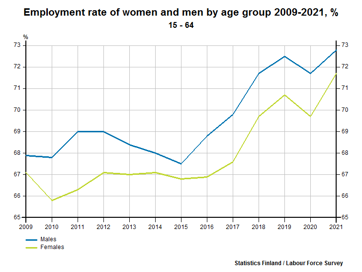 Employment rate of women and men by age group 1989-2016, %