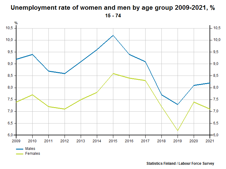 Unemployment rate of women and men by age group 1989-2016, %