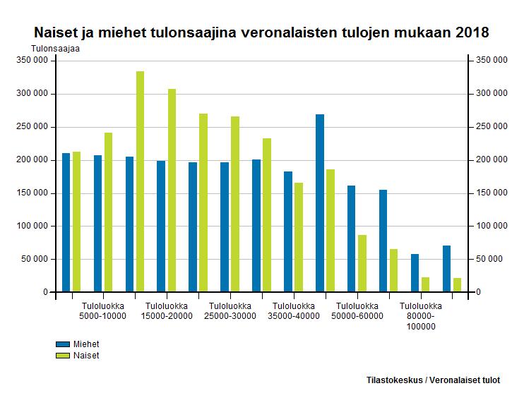 Naiset ja miehet tulonsaajina veronalaisten tulojen mukaan 2015