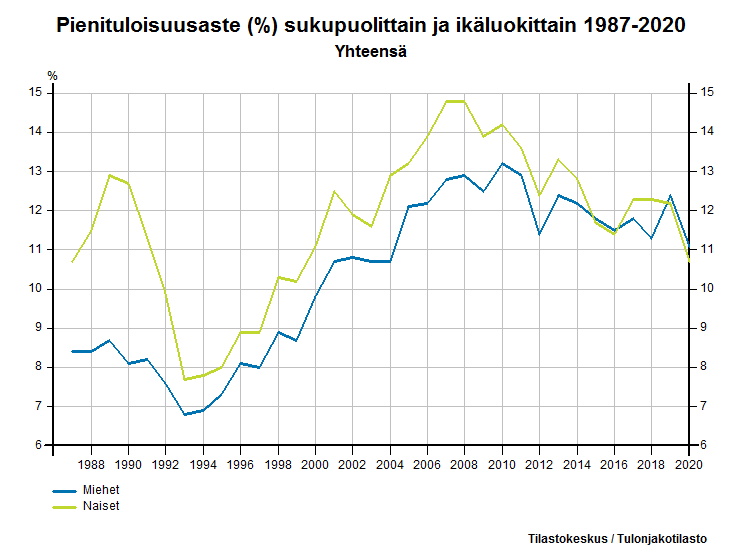 Pienituloisuusaste (%) sukupuolittain ja ikäluokittain 1987-2015
