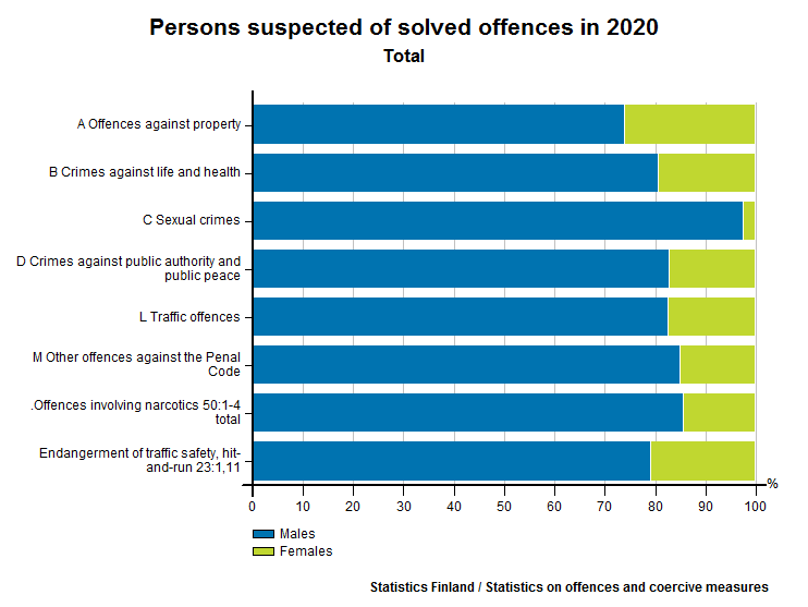 Persons suspected of solved offences