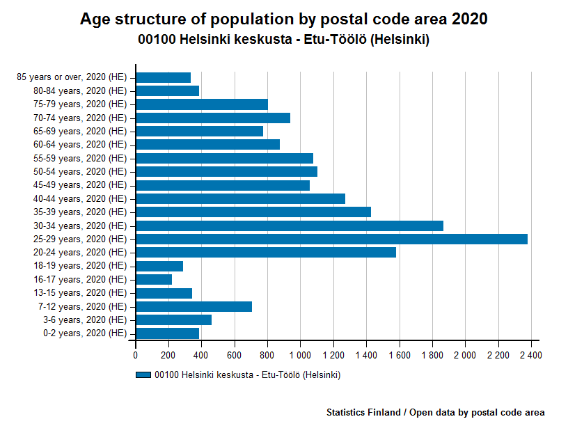 Age structure of population by postal code area 2014