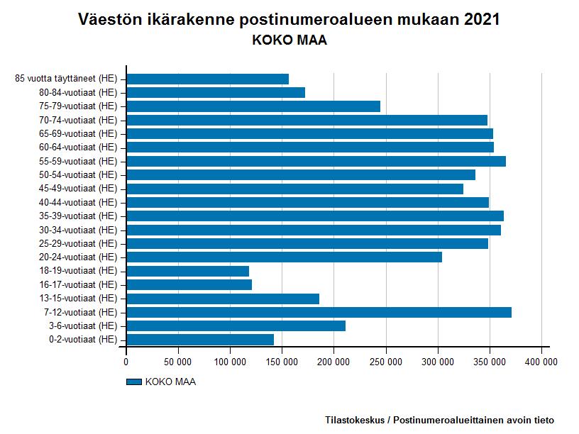 Väestön ikärakenne postinumeroalueen mukaan 2014