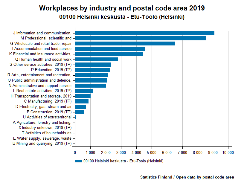 Workplaces by industry and postal code area 2012