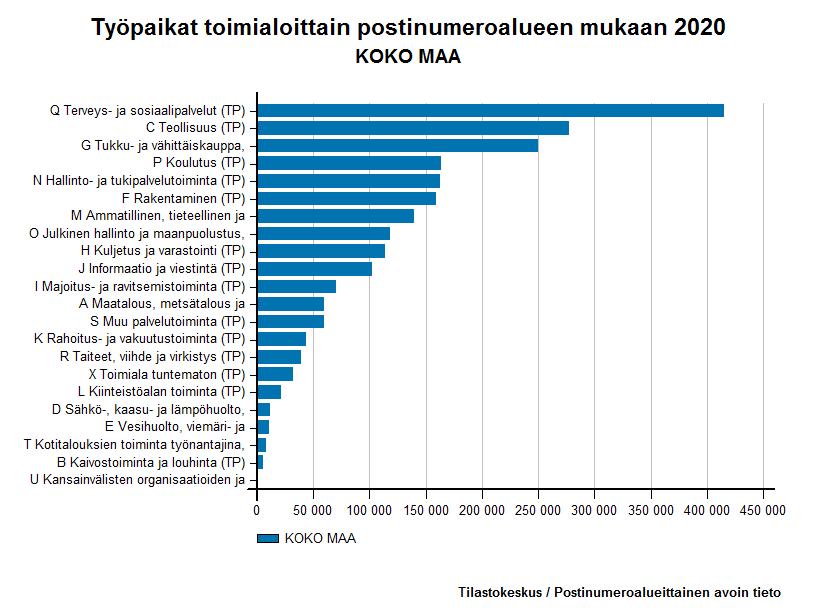 Työpaikat toimialoittain postinumeroalueen mukaan 2013