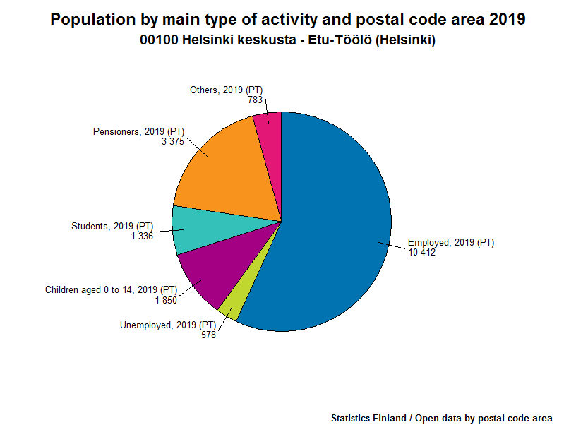 Population by main type of activity and postal code area 2012