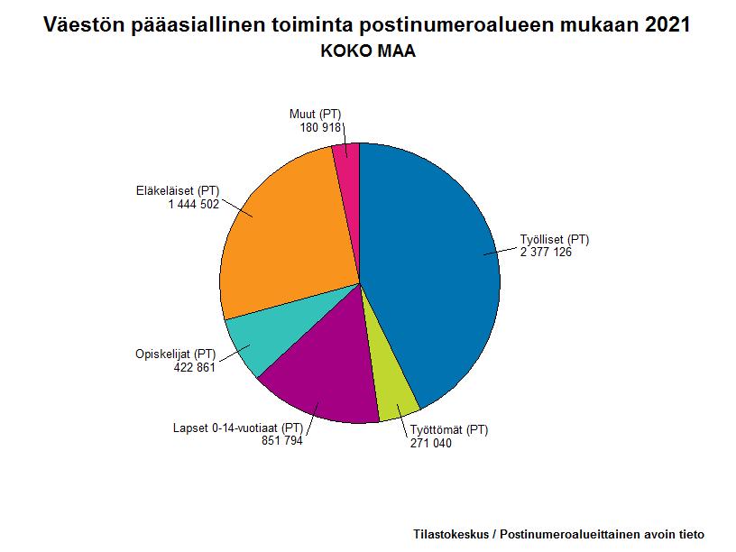 Väestön pääasiallinen toiminta postinumeroalueen mukaan 2013
