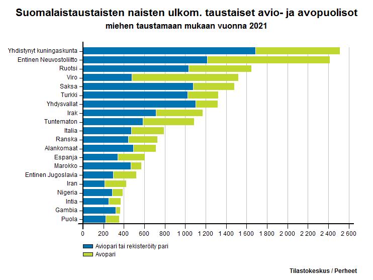 Suomalaistaustaisten naisten ulkom. taustaiset avio- ja avopuolisot miehen taustamaan mukaan vuonna 2016